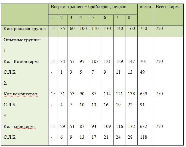 Нормы скармливания сухого опарыша бройлерам, Таблица 2